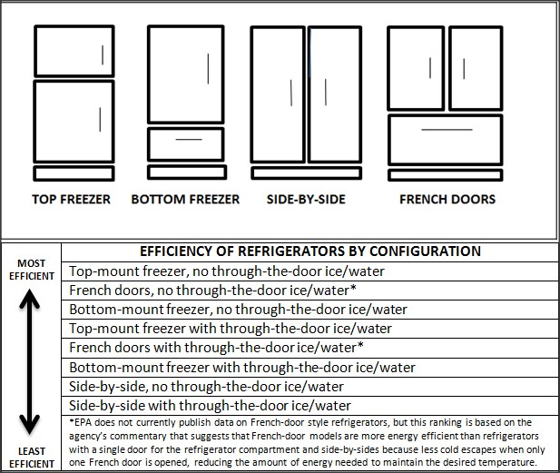 How to use your refrigerator in the most efficient way proud green home - How to use the fridge in an ingenious manner ...