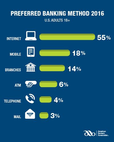 Aba Releases Findings And >> Atms Rank Fourth In Consumer Banking Preference Aba Finds Atm