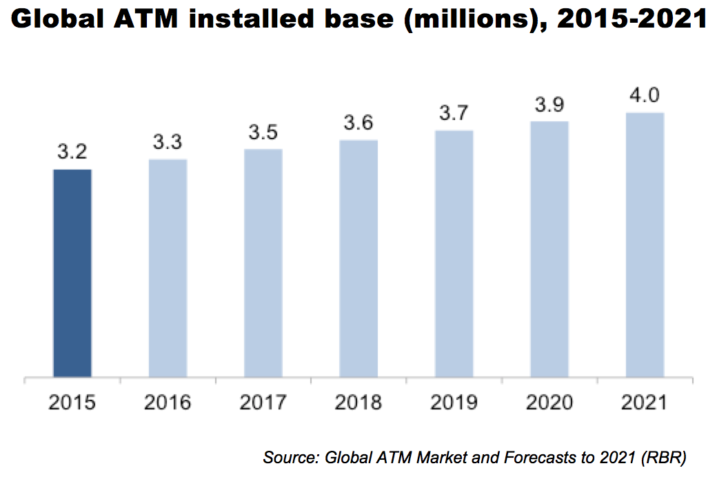 global and china atm market report
