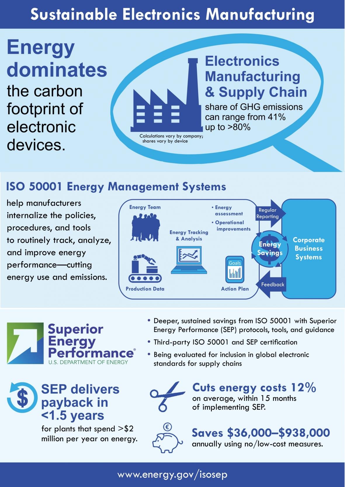 Infographic Improving Sustainable Electronics