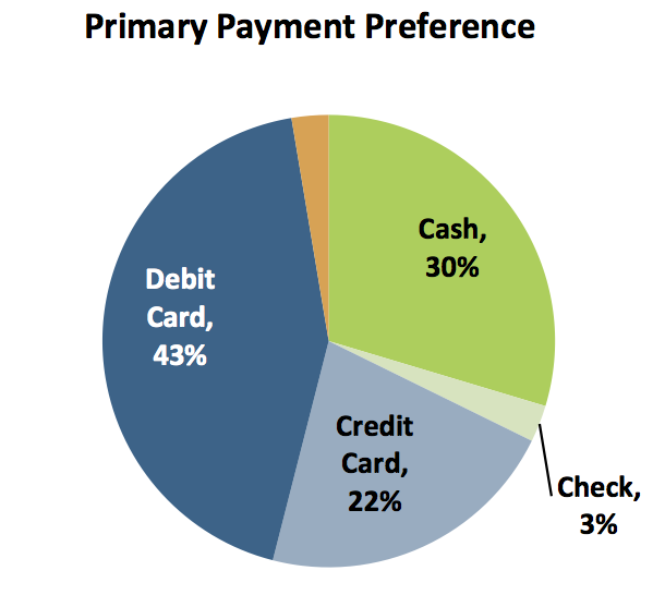 primary payment preference