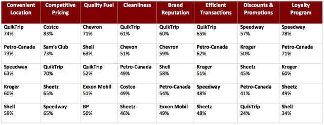 Gas Stations Ranked By Features