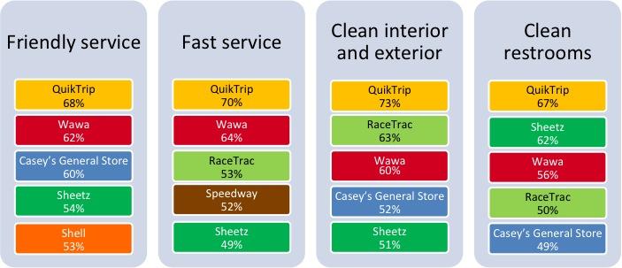 Study: QuikTrip, Wawa named favorite convenience stores