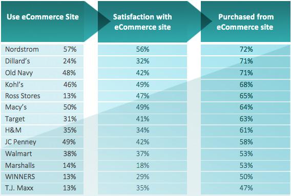 Favorite Shoe Brand Survey