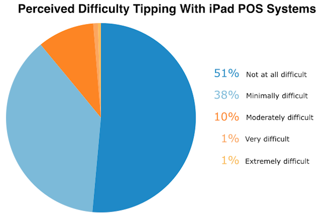the tipping point how mobile pos technology can improve