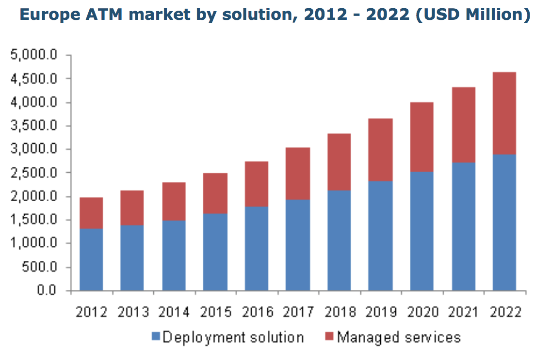 atm market is expected to reach In this report, the united states atm market is valued at usd xx million in 2017 and is expected to reach usd xx million by the end of 2025, growing at a cagr of xx.