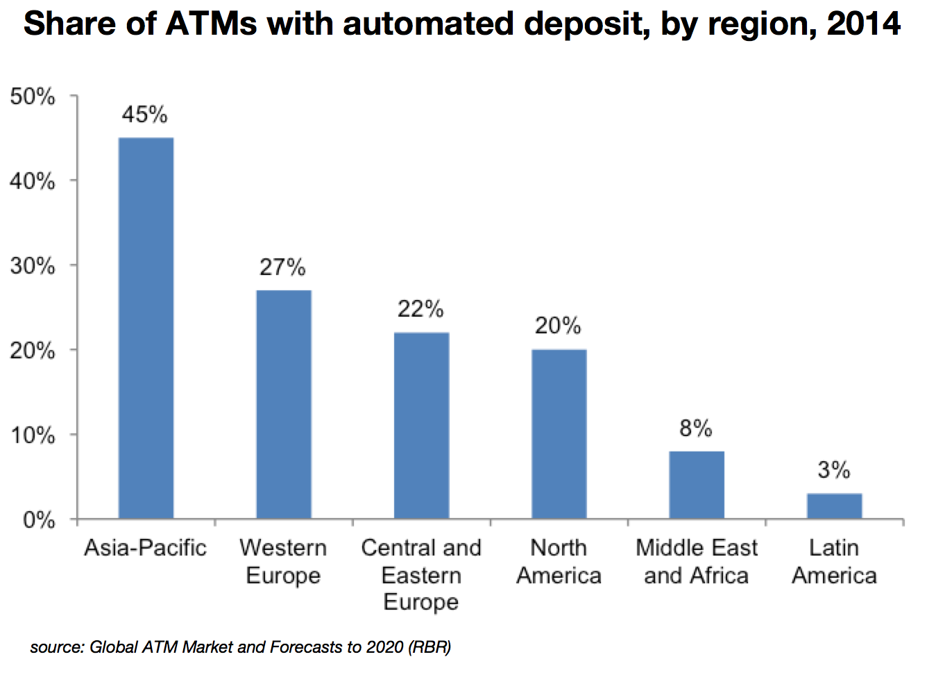 Deployment of auto-deposit ATMs on the increase worldwide | ATM ...
