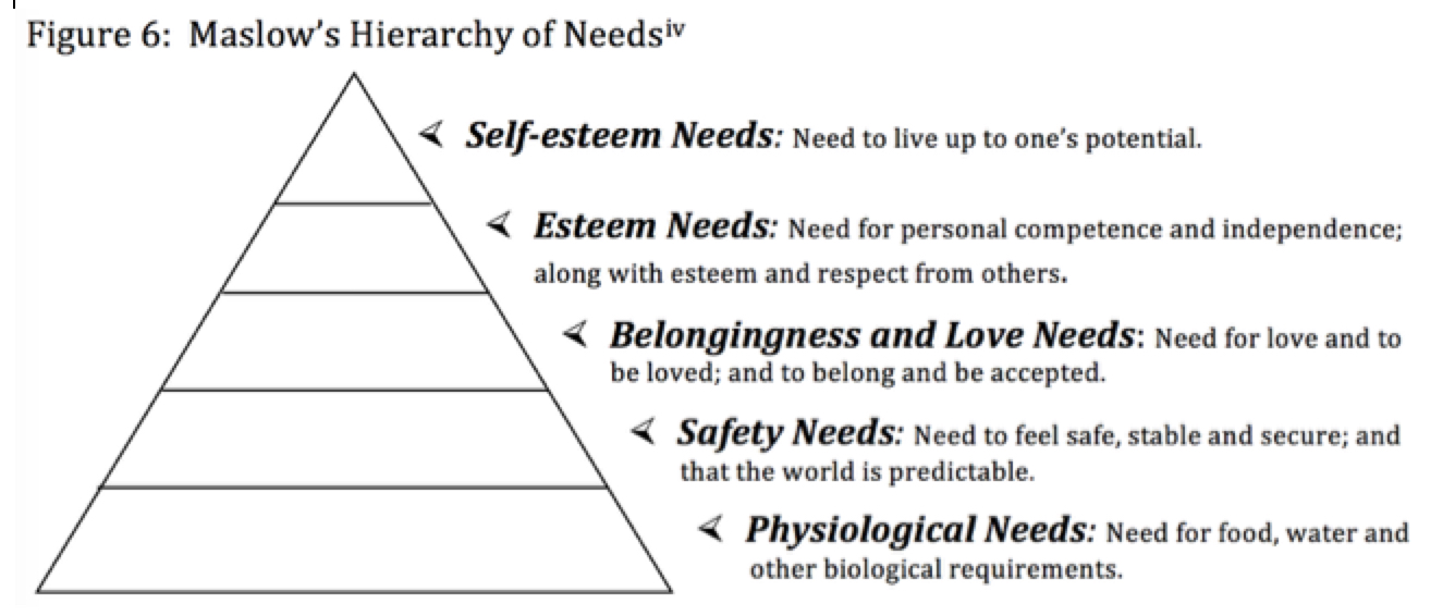 maslow s hierarchy of need   Tumblr