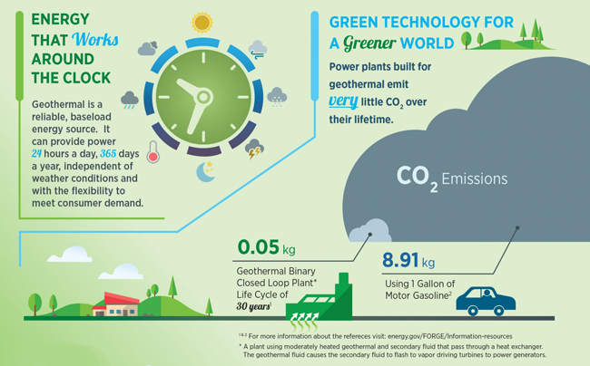 Infographic Geothermal Works Around The Clock Proud