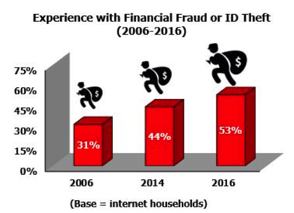 New research tracks rapid rise of ID theft, fraud | Mobile