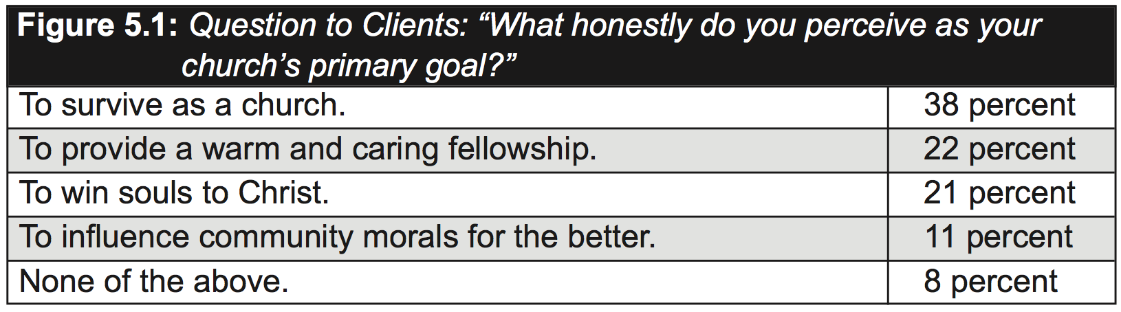 5 Goals Your Church Should Consider Setting this Year