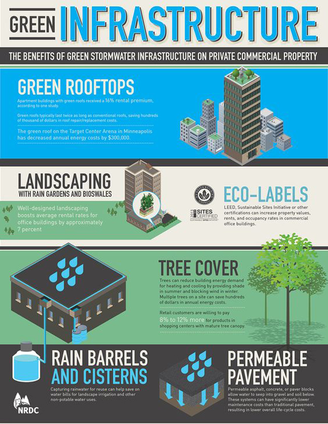 Infographic The Benefits Of Green Stormwater