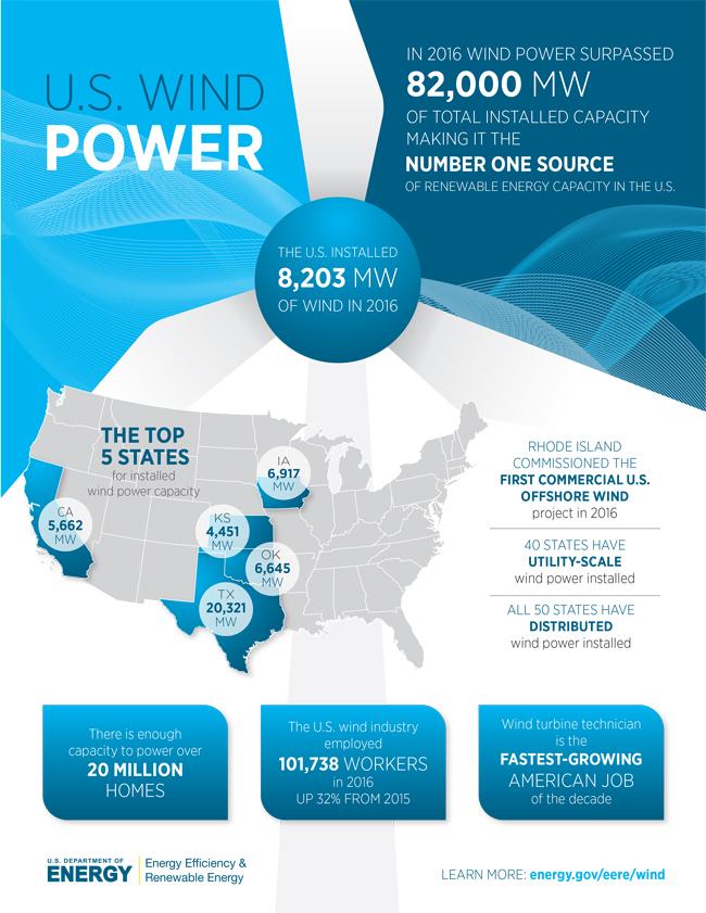 Wind now nation's largest renewable energy source | Proud ...