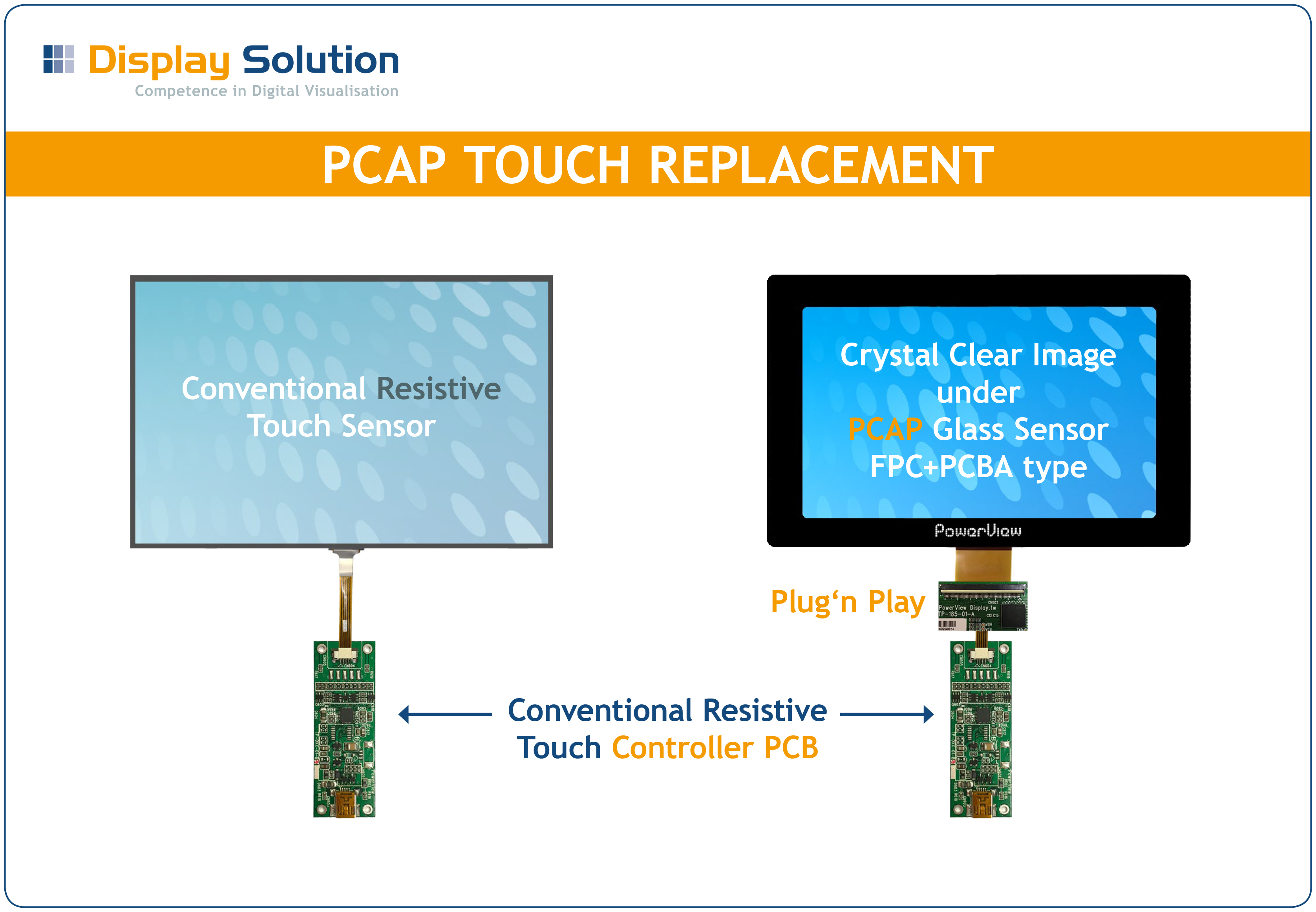 projected capacitive touch Projected capacitive projected capacitive is similar to surface capacitive, sometimes called pcap or pct, is an ideal preference for a wide range of applications, including industrial usage such as process control terminals, medical displays and agricultural vehicle telemetry systems because the touch performance in unaffected by scratches.