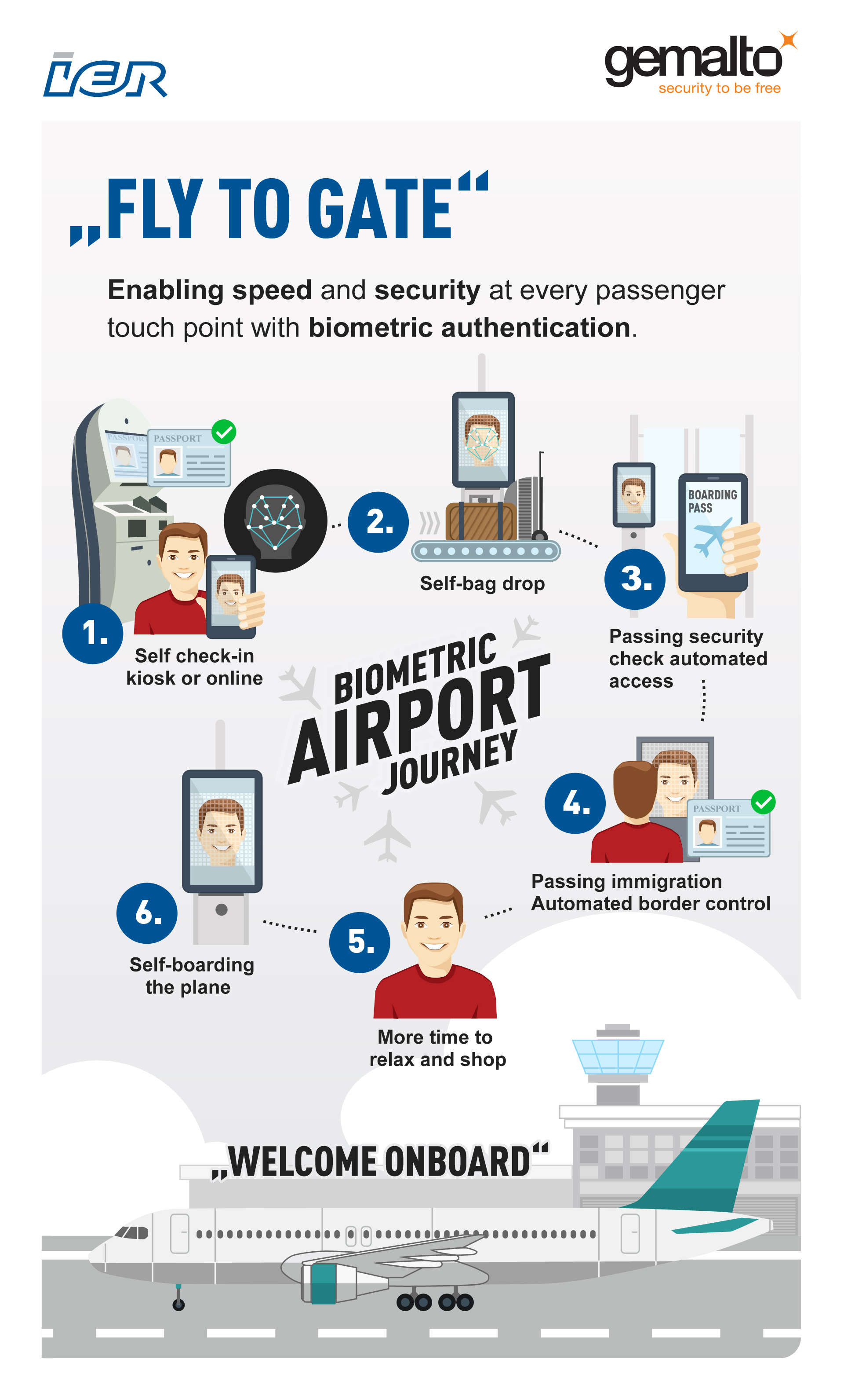 Gemalto And Ier Partner On Complete Self Service Airport Experience