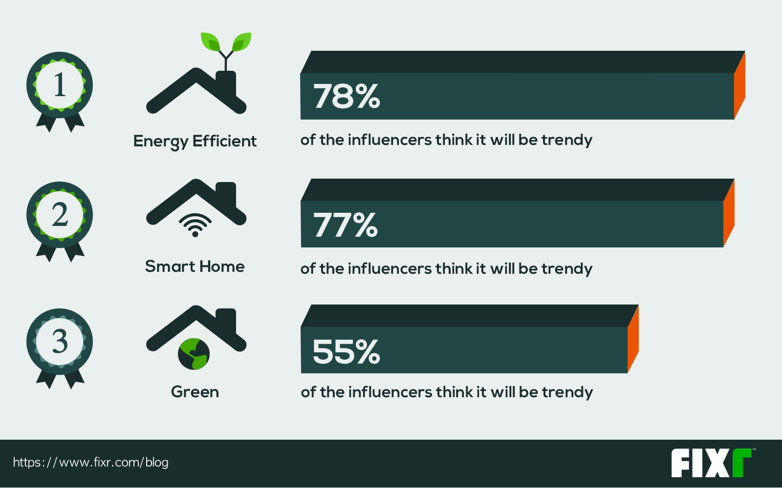5 Trends in Single-Family Home Construction | Proud Green Home
