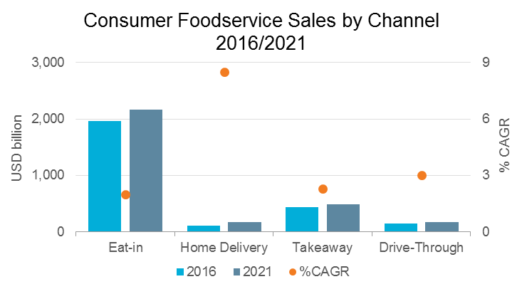 8e4a1319f810 The demand for delivery is enabled by technology. A significant and growing  number of consumers are connected to the internet via mobile devices
