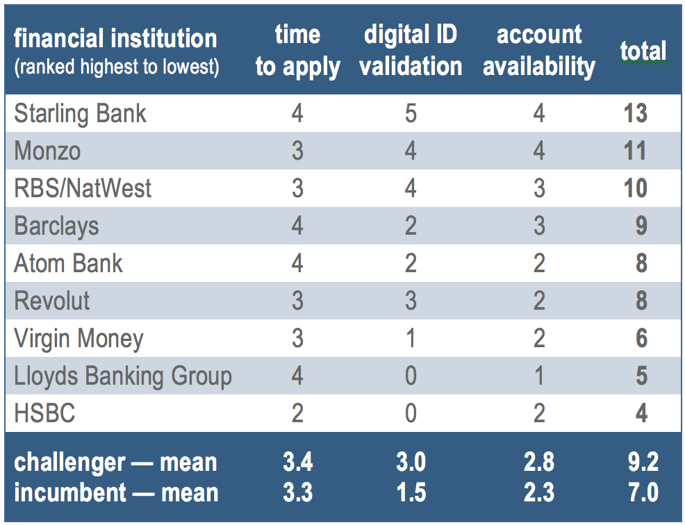 Uk Banks Drop The Ball In Digital Onboarding Of Customers Atm Marketplace
