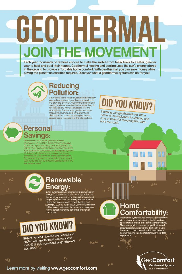 Geothermal Heating And Cooling Movement Gaining Ground