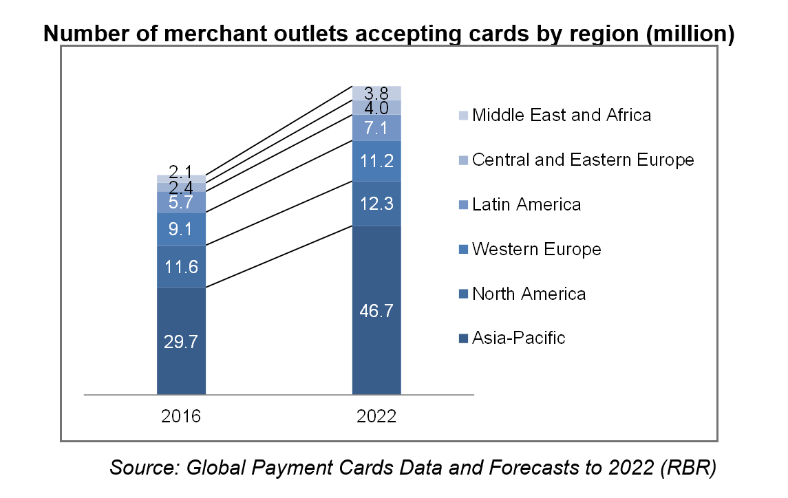 Regulations push card acceptance in emerging, developed