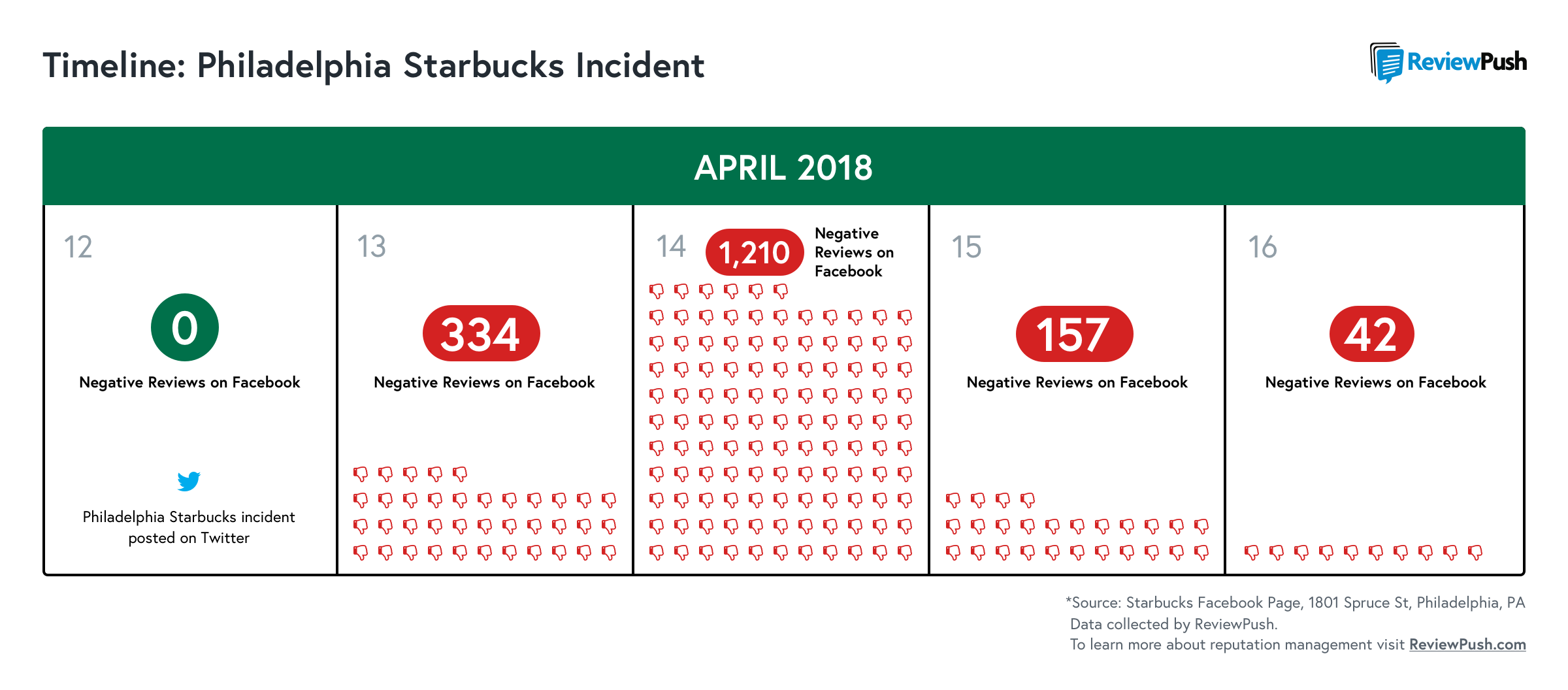 What you can learn from how Starbucks handled PR crisis | FastCasual