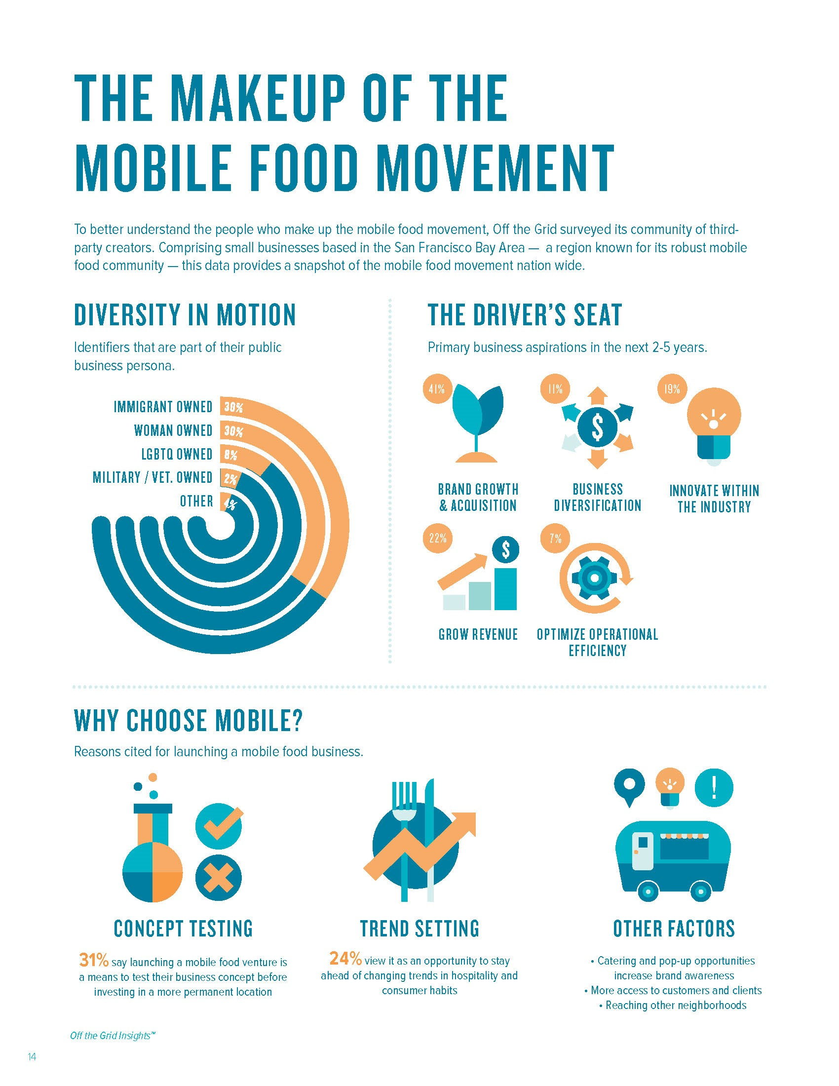 Mobile food's expansion set to continue: Trends and insight