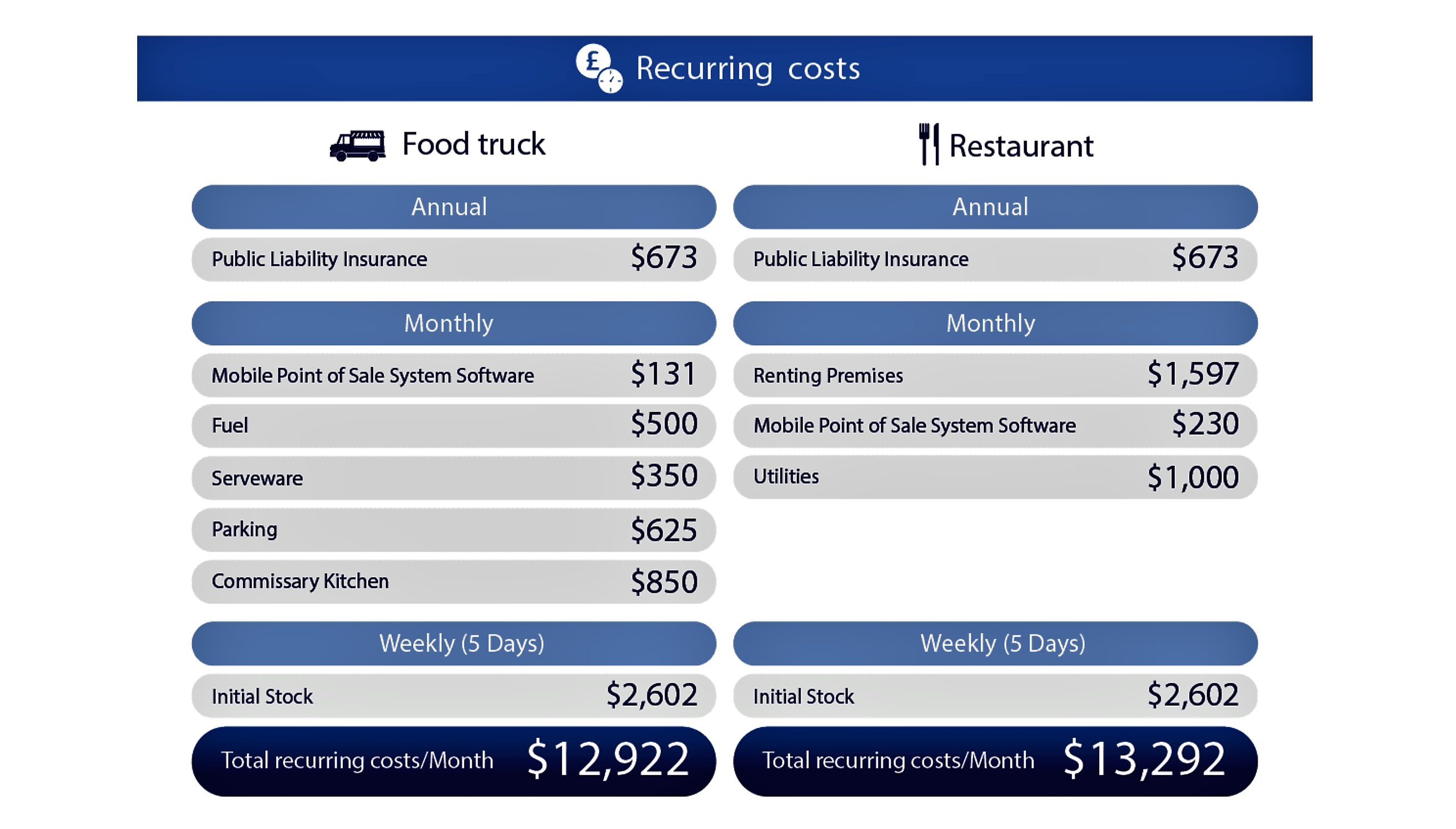 Startup Costs By The Numbers Food Trucks Versus Restaurants Commentary Food Truck Operator