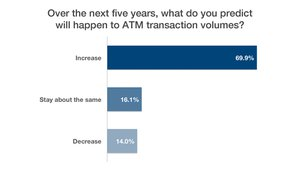 The webinar attendees who thought bank ATM numbers would drop in the next five years expected that within the same timeframe ATM transaction volumes would climb — a lot.
