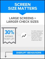 ZIVELO: Screen Size Matters!