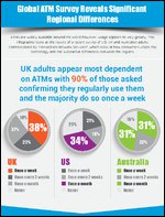 Global ATM Survey Reveals Significant Regional Differences