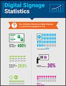 Digital Signage Statistics [Infographic]