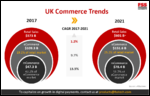 UK Commerce Trends