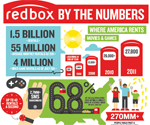 40 rentals per second (redbox infographic)