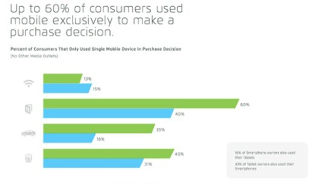 5 insights from mobile restaurant customers: The new shopper mindset