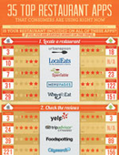 Infographic: Top Mobile Apps for Restaurant Consumers