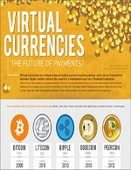 Infographic: Virtual Currencies: The Future of Payments?