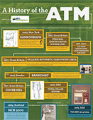 Infographic: History of the ATM