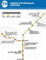 Integrated Talent Management System Map