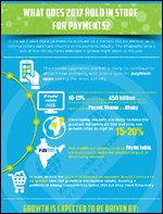 TNS 2017 Payment Predictions Infographic – Mobile, ATMs, Kiosks, Security and Much More