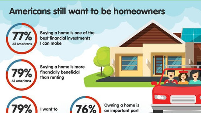 survey interest rates hikes don 39 t stop home ownership dreams infographic proud green home. Black Bedroom Furniture Sets. Home Design Ideas