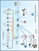 Complete Building Intelligence System