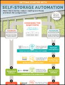 Getting Started to Automate Self Storage (Infographic)
