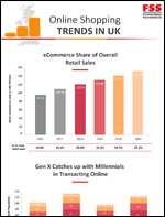 Online Shopping Trends in UK