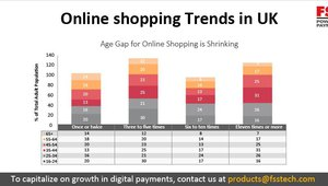 Online Shopping Trends in UK