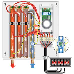 How Do Tankless Water Heaters Work On Demand Water Heating