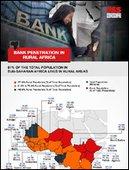 Bank Penetration in Rural Africa