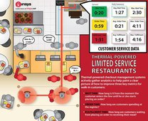 Irisys' thermal-powered checkout management system gathers analytics to help restaurant operators improve wait time for in-store guests.
