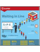 Waiting in Line | Real and Perceived Wait Time