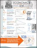 Economics of IoT