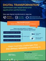Digital Transformation - Optimized User Experience & Application Performance